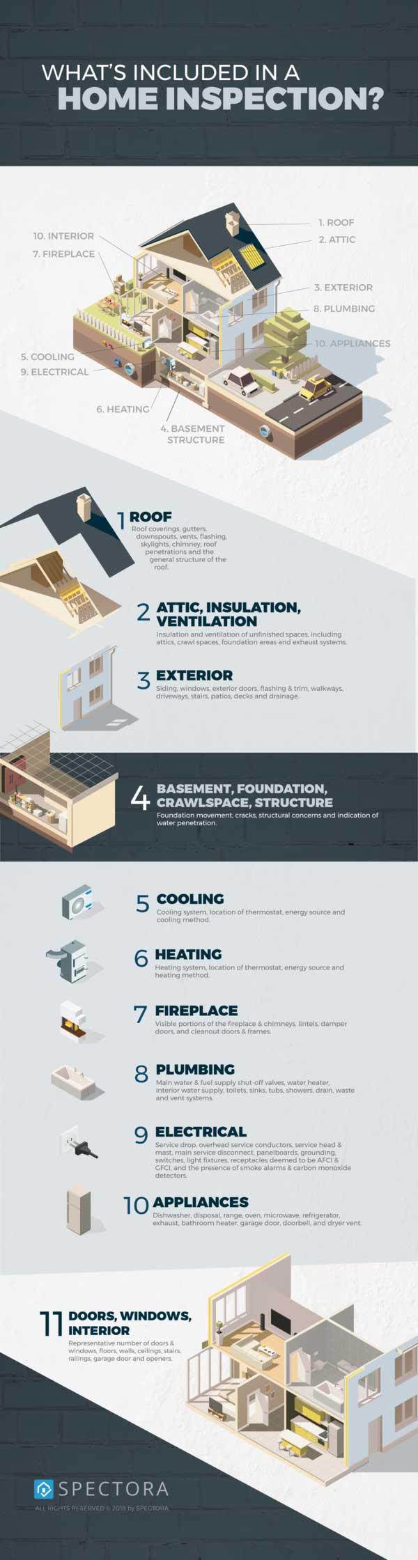 Spectora Infographic What to Expect from Your Inspection