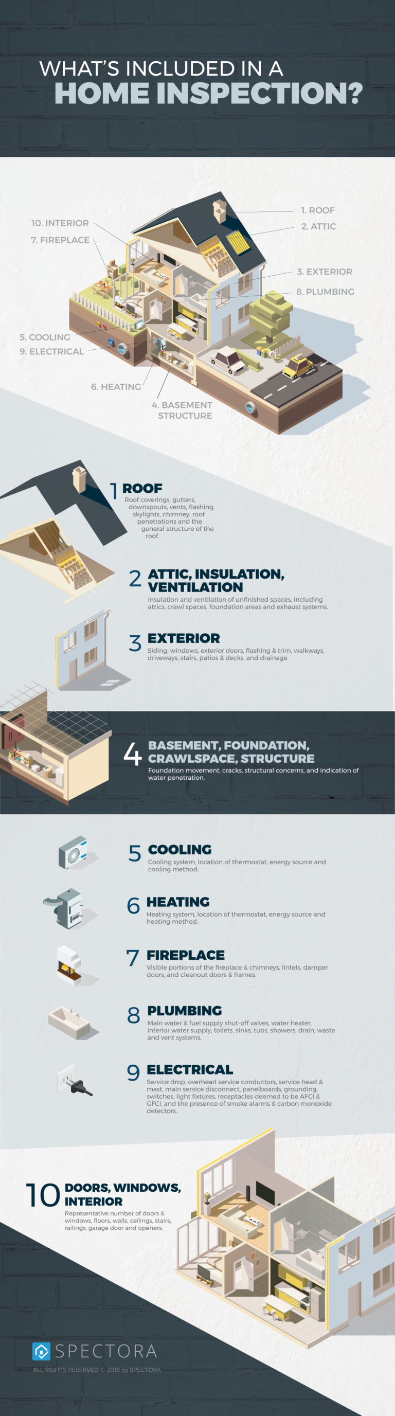 What is included in a home inspection