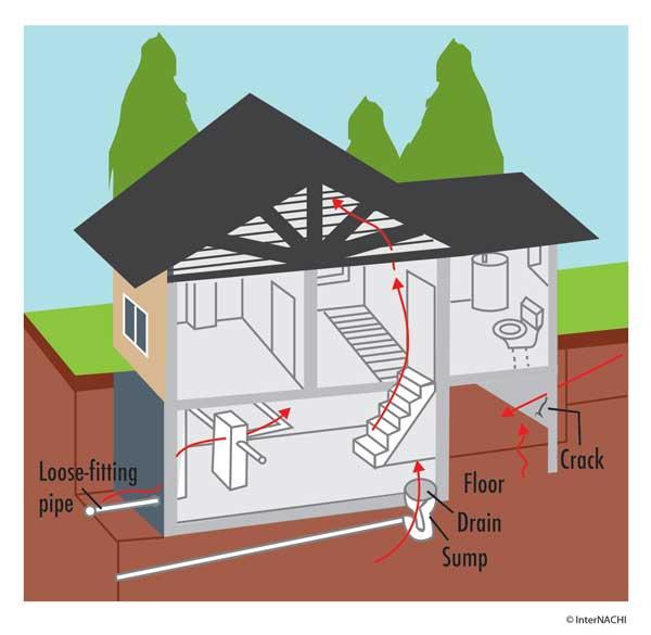 Radon Entry Into Buildings